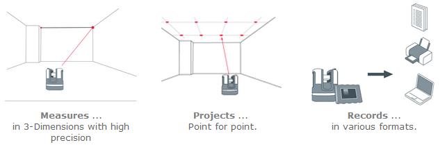 Leica 3D Disto- Measures 3D Dimensions