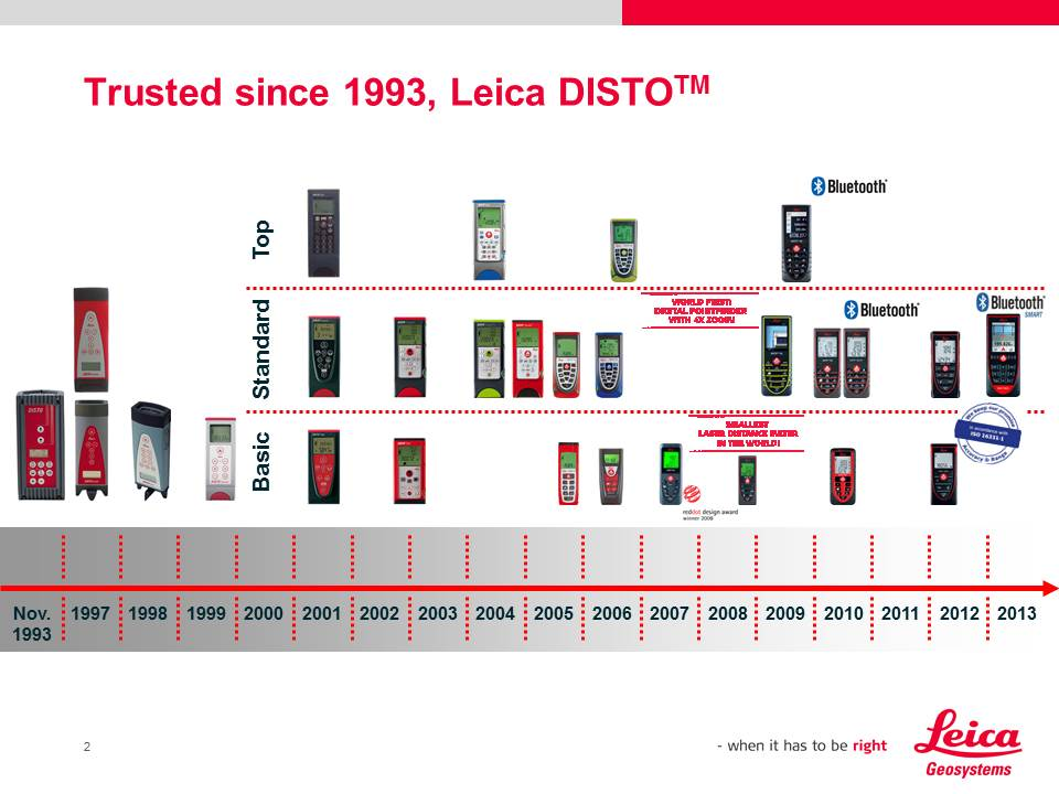 Leica Disto 20 Years