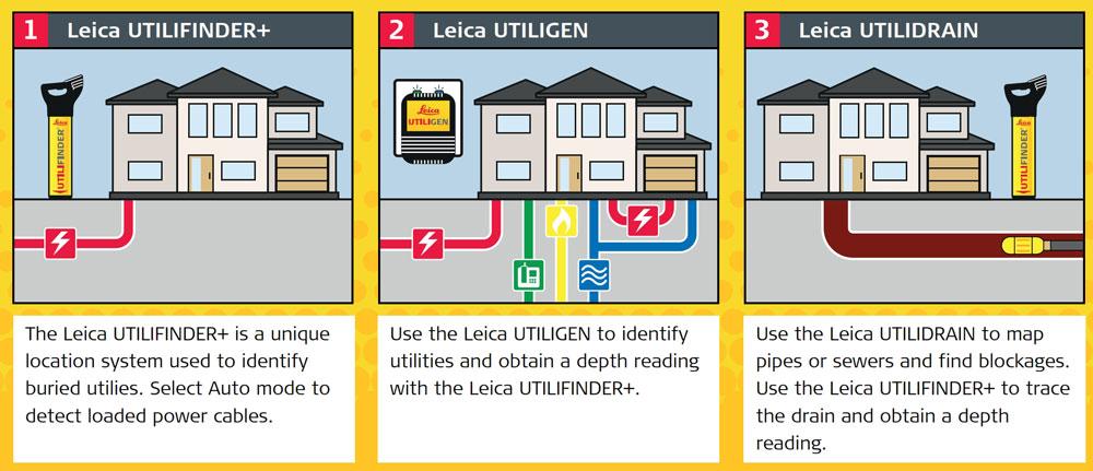 Leica Utilifinder+ Features
